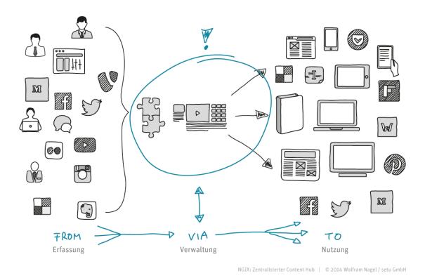 Zentralisierter Content Hub
