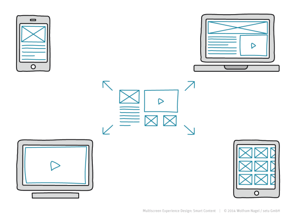 Multiscreen Experience Design: Smart Content